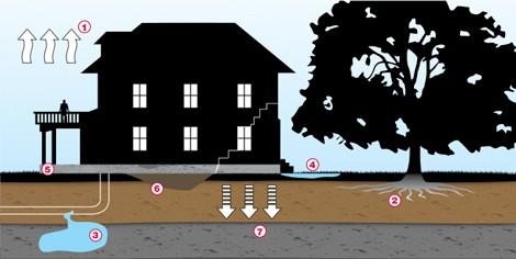 Easy Signs You May Need Foundation Repair In San Antonio