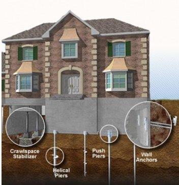 arredondo group foundation repair